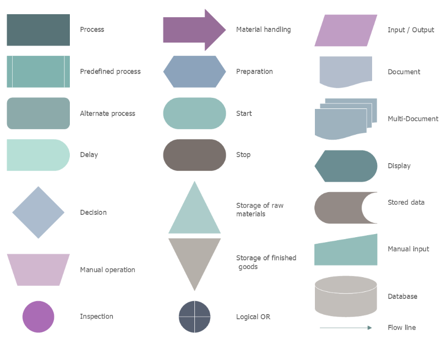 Powerpoint Flowcharts Meanings Of Symbols Smiletemplates